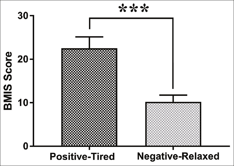 Figure 3: Mean Brief Mood Introspection Scale score for the positive–tired domain and negative–relaxed domain (***<i>P</i> > 0.001)
