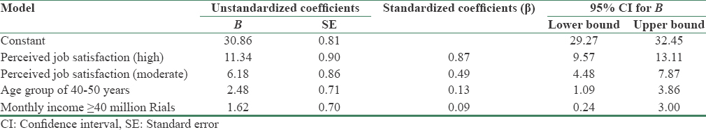 Table 2: Results of multivariate linear regression through stepwise model between compassion satisfaction subscale of professional quality of life and demographic characteristics
