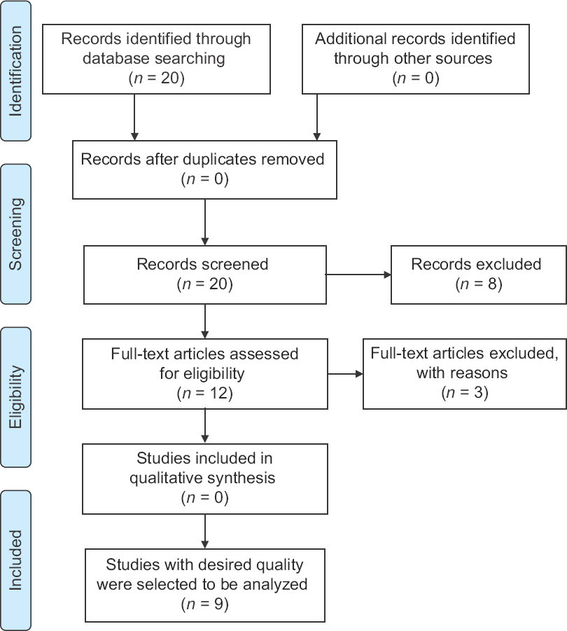 Figure 1: Inclusion steps of studies for systematic review