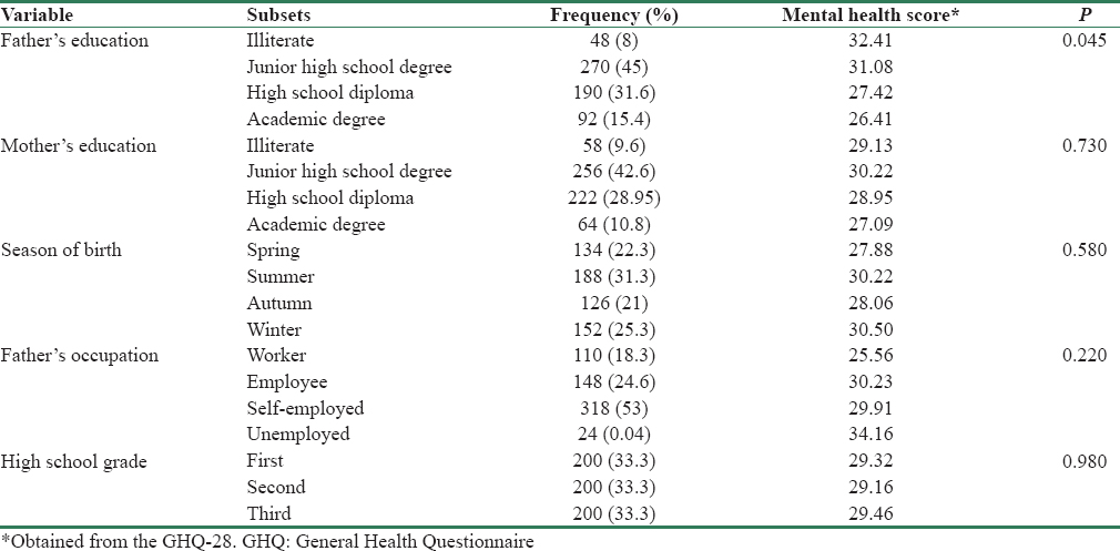 Table  2: The frequency distribution and significance of relationships between demographic characteristics and mental health of female high school students in Qazvin, Iran