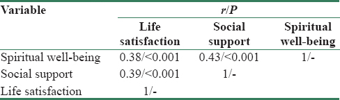 Table 3: Correlation between spiritual well-being, social support, and life satisfacwtion