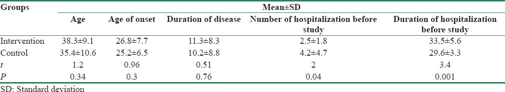 Table 1: Comparison between the groups in terms of age, age at disease onset, and disease duration