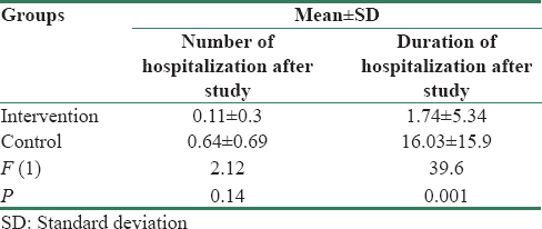 Table 3: Comparison of bipolar disorder recurrence and frequency and duration of hospitalization after family psychoeducation between the groups