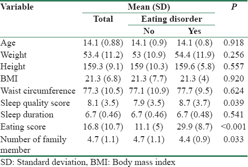 Table 2: Comparison of the continuous variables between healthy controls and those with disordered eating attitudes