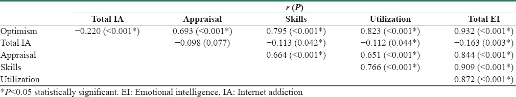 Table 4: The results of Pearson correlation coefficient between Internet addiction and emotional intelligence and its subscales